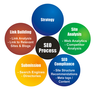 best seo plan